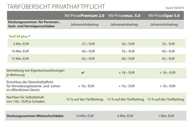 tarifuebersicht-phv-ue50